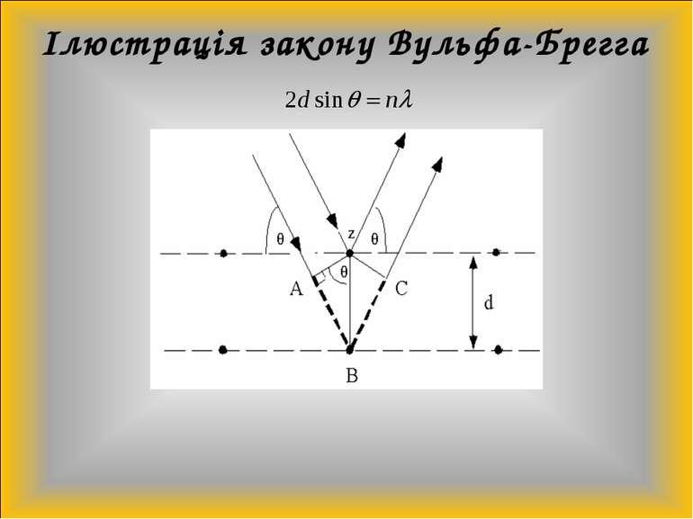Ілюстрація закону Вульфа-Брегга