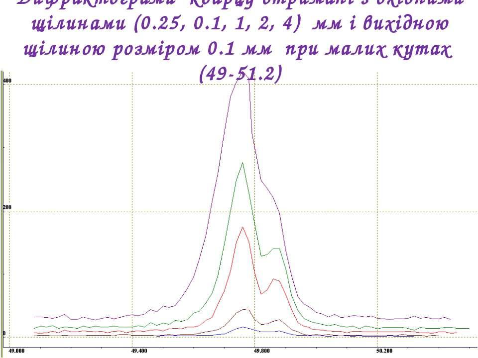 Дифрактограми кварцу отримані з вхідними щілинами (0.25, 0.1, 1, 2, 4) мм і в...