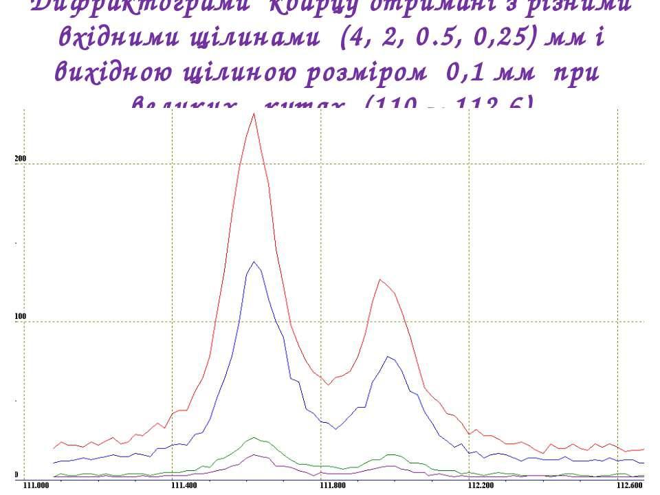 Дифрактограми кварцу отримані з різними вхідними щілинами (4, 2, 0.5, 0,25) м...