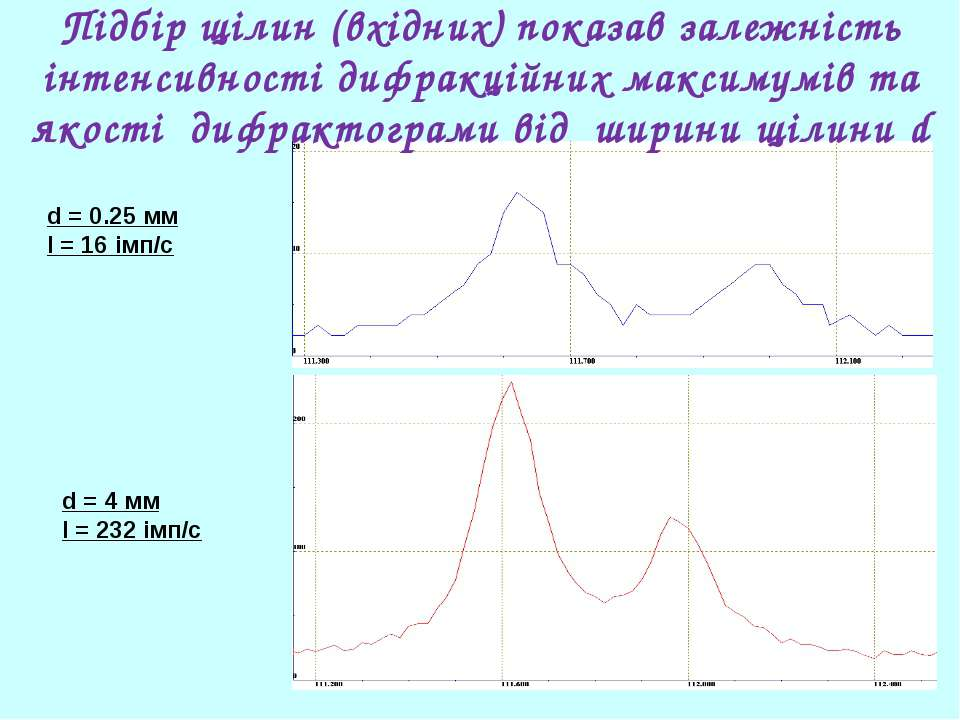 d = 4 мм І = 232 імп/с d = 0.25 мм І = 16 імп/с Підбір щілин (вхідних) показа...