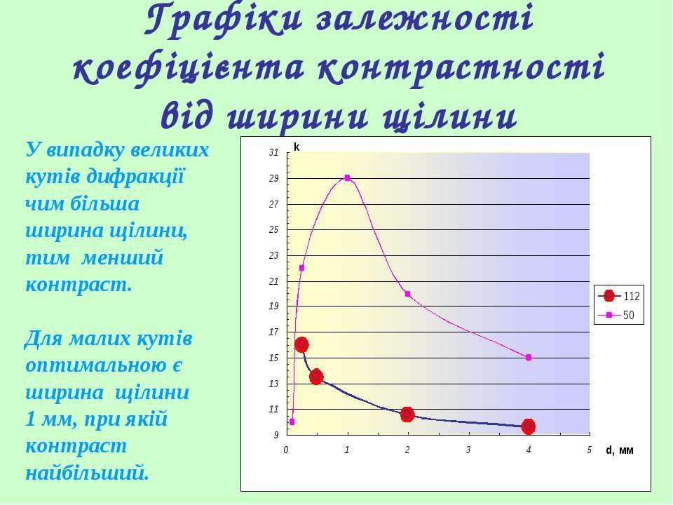 Графіки залежності коефіцієнта контрастності від ширини щілини У випадку вели...