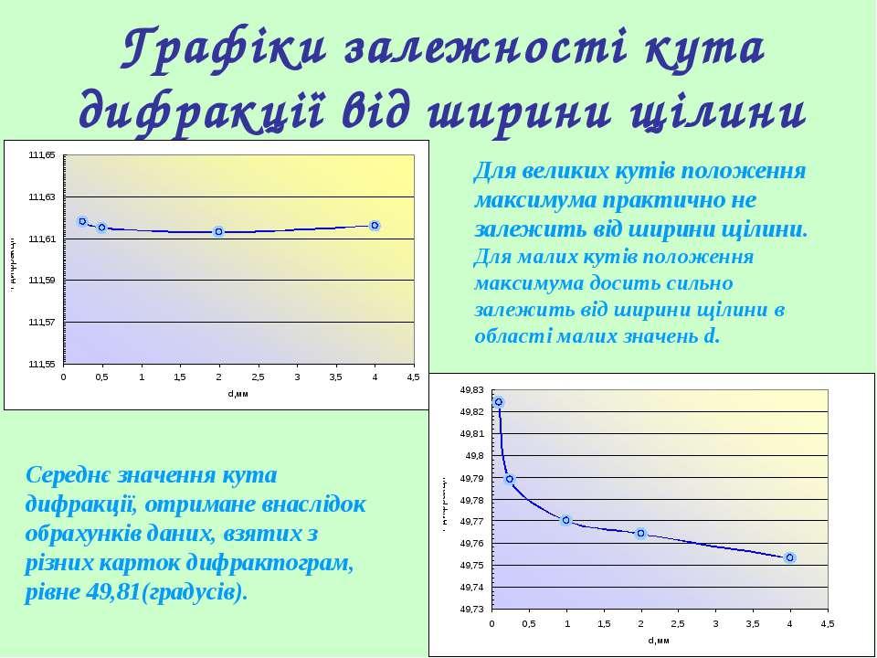 Графіки залежності кута дифракції від ширини щілини Для великих кутів положен...