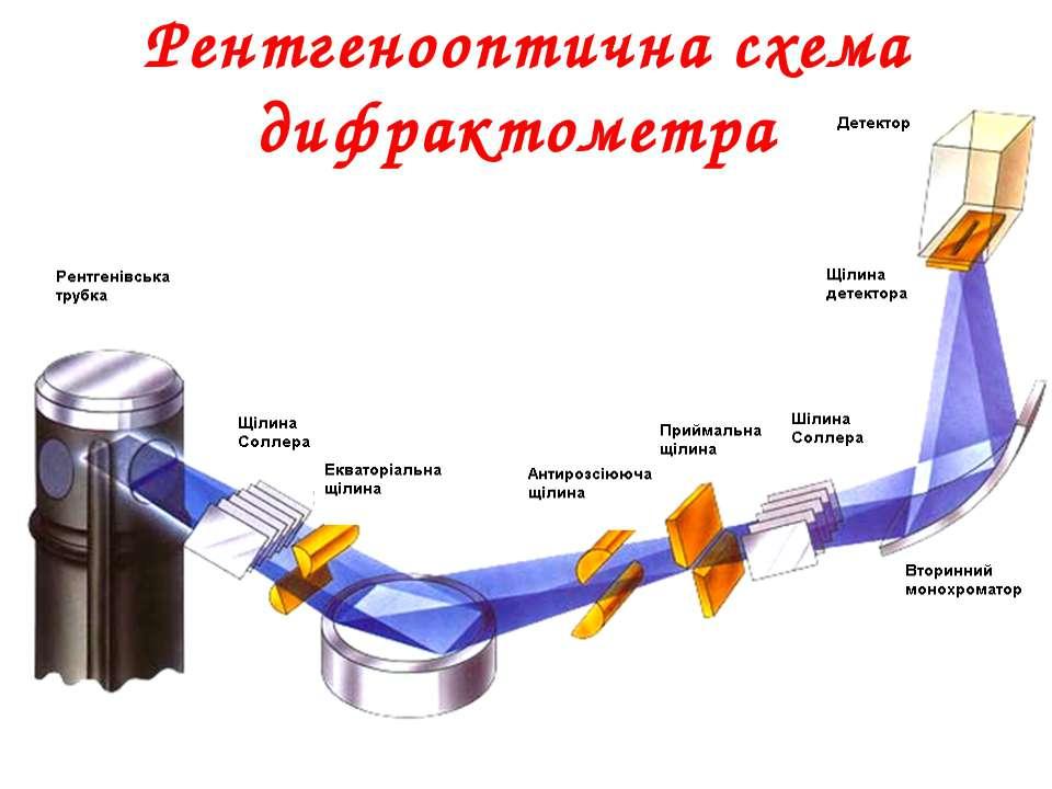 Рентгенооптична схема дифрактометра