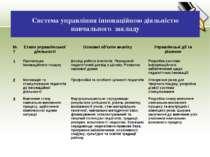 Система управління інноваційною діяльністю навчального закладу №7 Етапи управ...