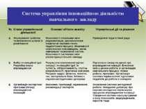 Система управління інноваційною діяльністю навчального закладу № Етапи управл...