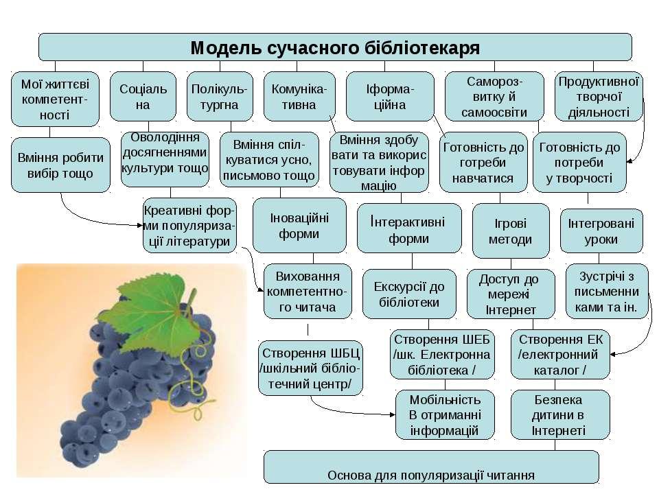 Модель сучасного бібліотекаря Соціаль на Полікуль- тургна Комуніка- тивна Іфо...