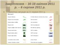 Закріплення – 16-18 квітня 2011 р. – 6 серпня 2011 р. Стратегічна ситуація на...