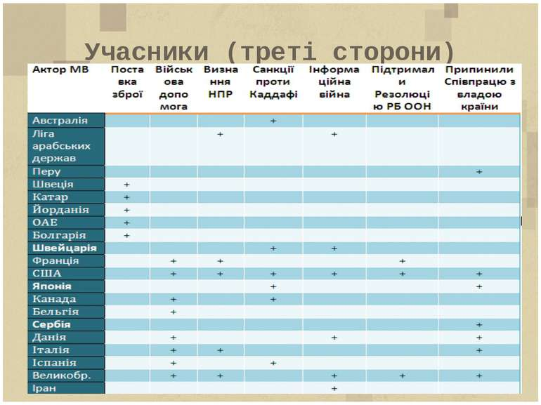 Учасники (треті сторони) Таблиця 1. Дії третіх сторін проти Лівії та на підтр...