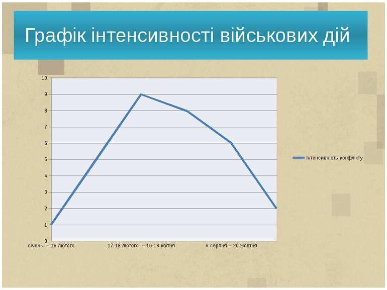 Графік інтенсивності військових дій