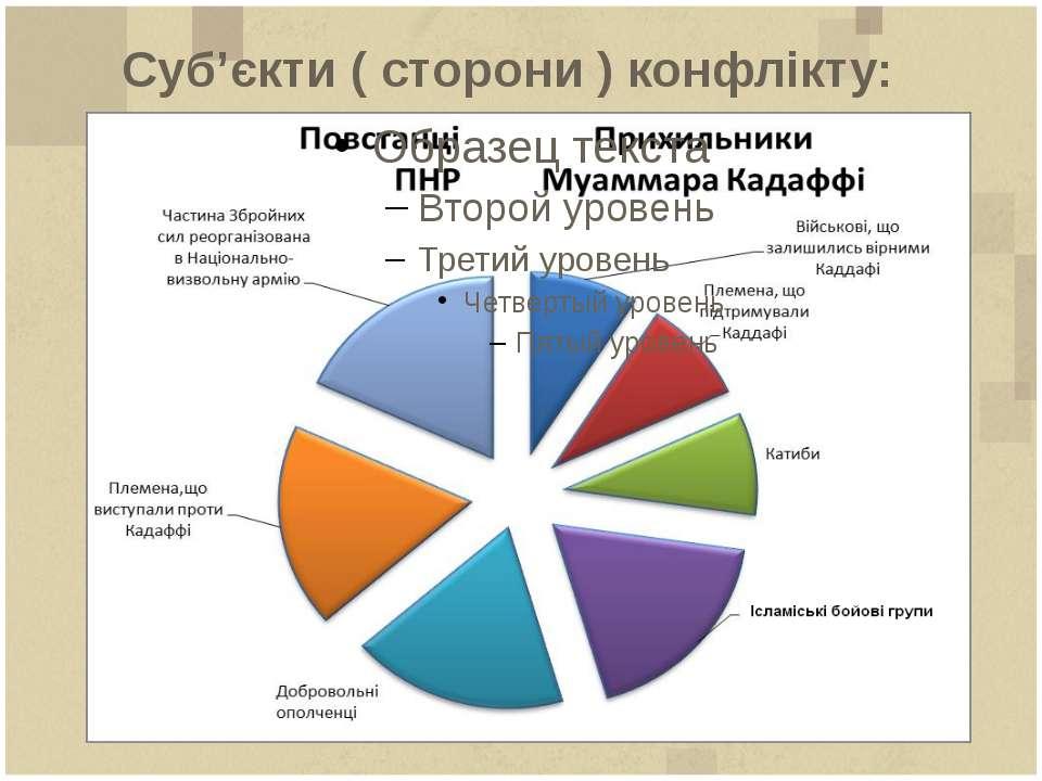 Суб'єкти ( сторони ) конфлікту:
