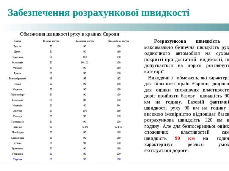 Забезпечення розрахункової швидкості Обмеження швидкості руху в країнах Європ...