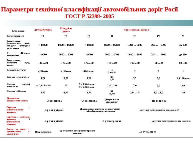 Параметри технічної класифікації автомобільних доріг Росії ГОСТ Р 52398- 2005...