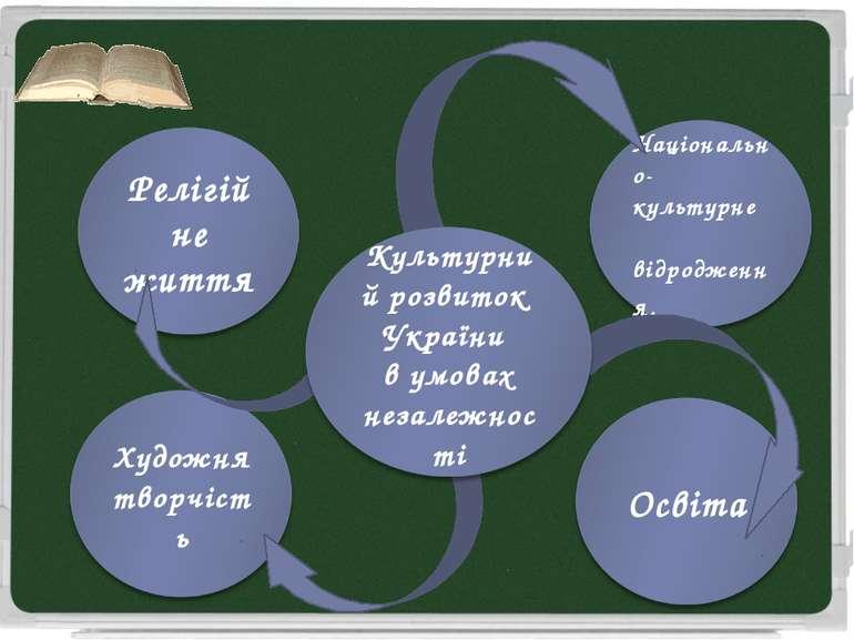 План уроку: