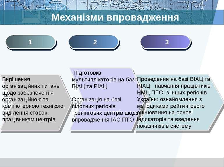 Механізми впровадження Підготовка мультиплікаторів на базі ВІАЦ та РІАЦ Орган...