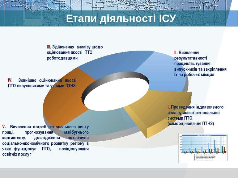 Етапи діяльності ІСУ ІV. Зовнішнє оцінювання якості ПТО випускниками та учням...