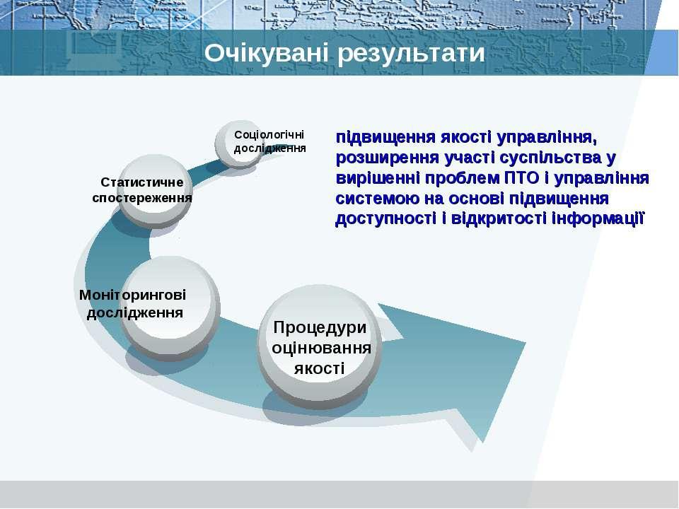 Очікувані результати Процедури оцінювання якості Статистичне спостереження Со...