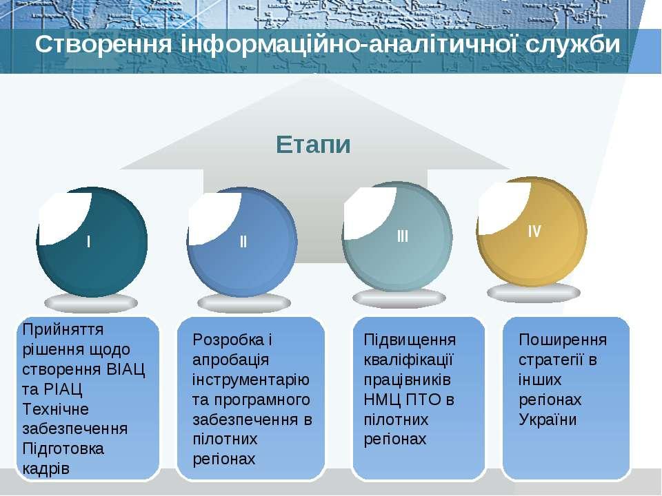 Створення інформаційно-аналітичної служби Етапи Прийняття рішення щодо створе...