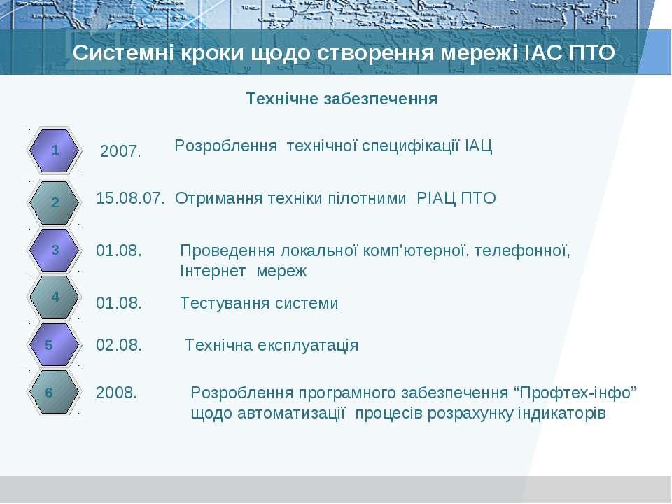 Системні кроки щодо створення мережі ІАС ПТО 01.08. 1 01.08. Тестування систе...