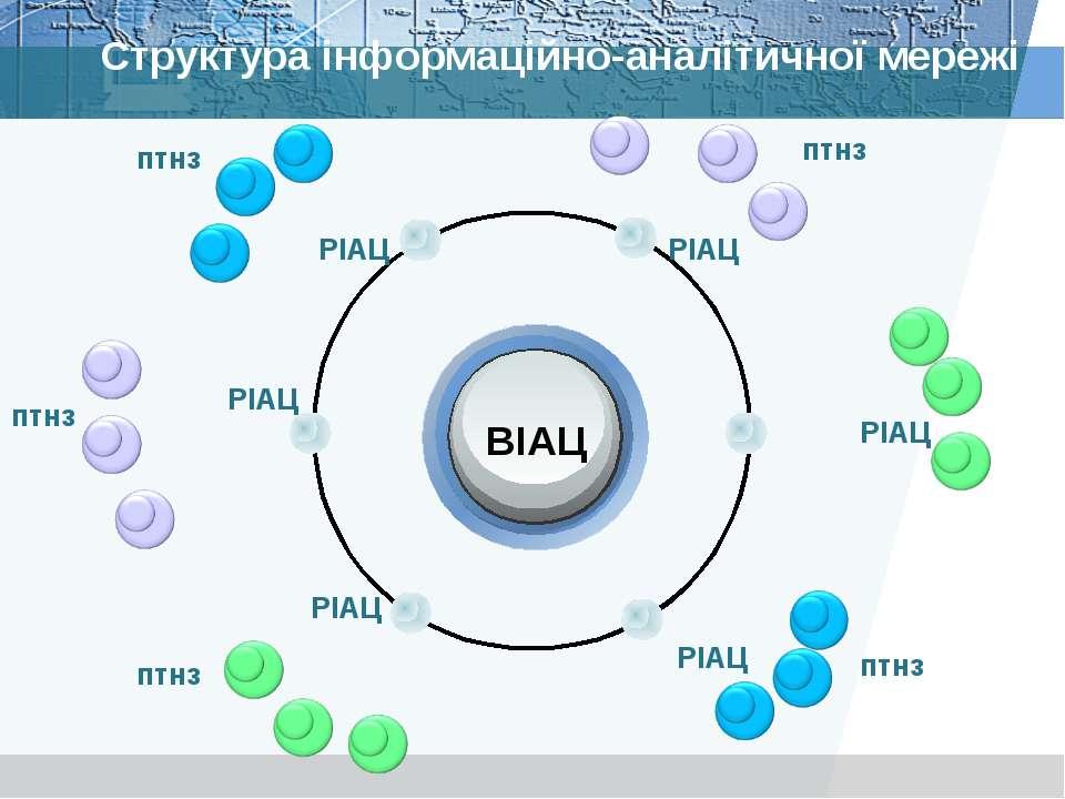Структура інформаційно-аналітичної мережі ВІАЦ РІАЦ РІАЦ РІАЦ РІАЦ РІАЦ птнз ...