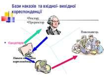 Бази наказів та вхідної- вихідної кореспонденції Канцелярія Накази та вхідна ...