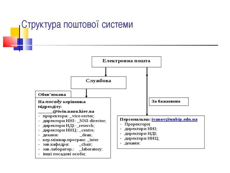 Структура поштової системи