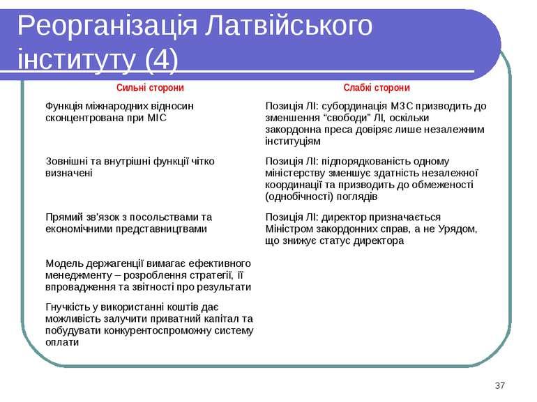 Реорганізація Латвійського інституту (4) * Сильні сторони Слабкі сторони Функ...