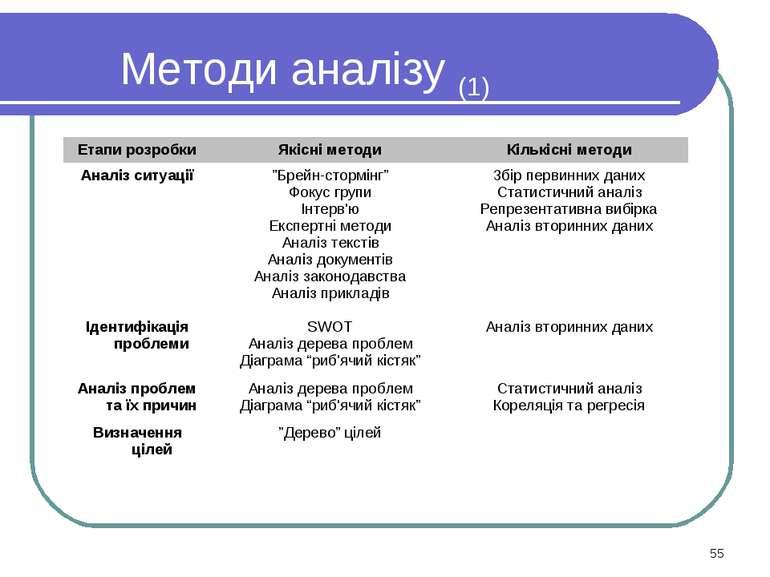 Методи аналізу (1) * Етапи розробки Якісні методи Кількісні методи Аналіз сит...