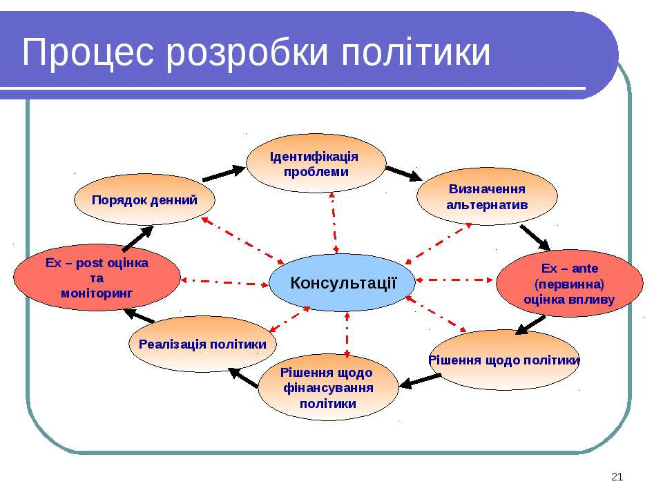 Процес розробки політики *
