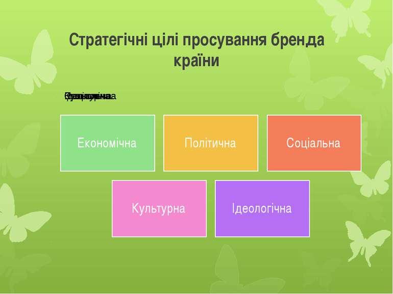 Стратегічні цілі просування бренда країни