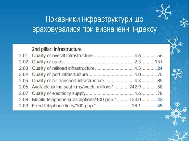 Показники інфраструктури що враховувалися при визначенні індексу