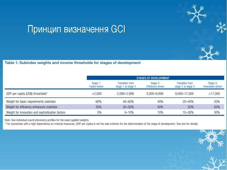 Принцип визначення GCI
