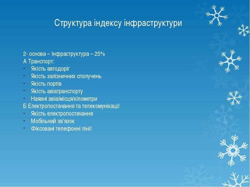 Структура індексу інфраструктури 2- основа – Інфраструктура – 25% А Транспорт...