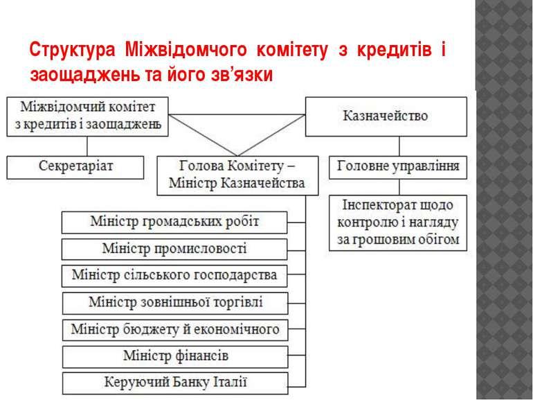 Структура Міжвідомчого комітету з кредитів і заощаджень та його зв'язки