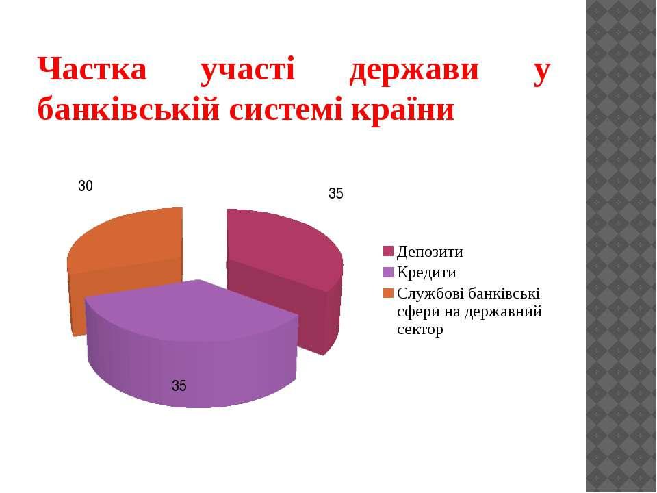 Частка участі держави у банківській системі країни
