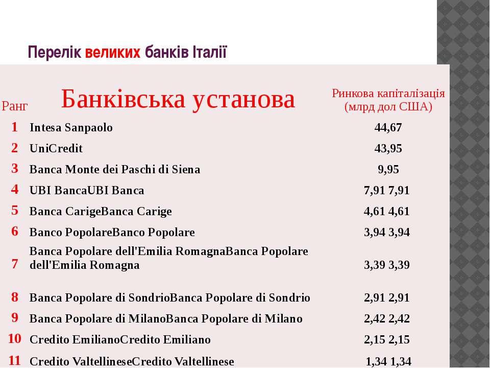 Перелік великих банків Італії Ранг Банківськаустанова Ринковакапіталізація(мл...