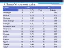 4. Здоров'я і початкова освіта Країна 2010 2011 2 6.75 Ранг Оцінка Фінляндія ...