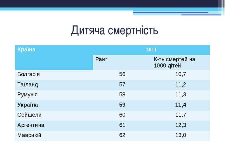 Дитяча смертність Країна 2011 Ранг К-тьсмертей на1000 дітей Болгарія 56 10,7 ...