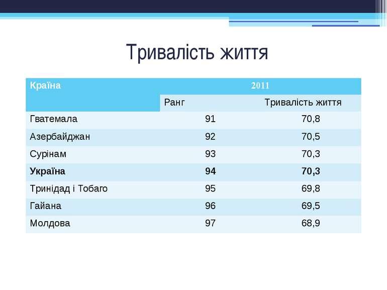 Тривалість життя Країна 2011 Ранг Тривалістьжиття Гватемала 91 70,8 Азербайдж...