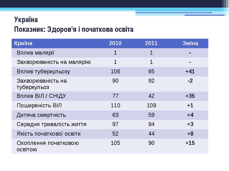 Україна Показник: Здоров'я і початкова освіта Країна 2010 2011 Зміна Вплив ма...