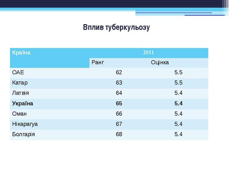 Вплив туберкульозу Країна 2011 Ранг Оцінка ОАЕ 62 5.5 Катар 63 5.5 Латвія 64 ...