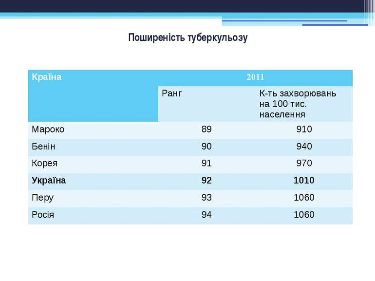 Поширеність туберкульозу Країна 2011 Ранг К-тьзахворюваньна 100 тис. населенн...
