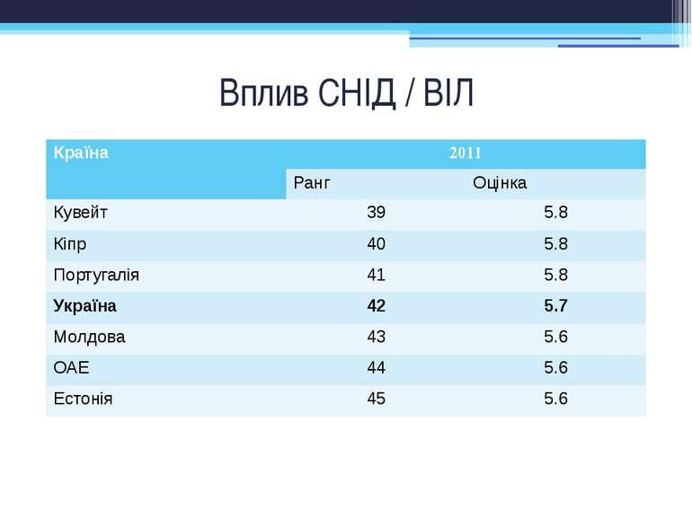 Вплив СНІД / ВІЛ Країна 2011 Ранг Оцінка Кувейт 39 5.8 Кіпр 40 5.8 Португалія...