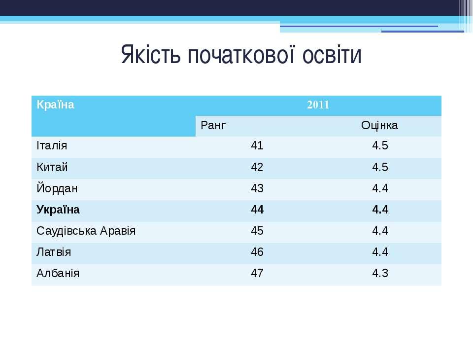 Якість початкової освіти Країна 2011 Ранг Оцінка Італія 41 4.5 Китай 42 4.5 Й...