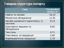 Товарна структура імпорту Товар Питомавага імпорту, % Нафтата паливо 16,13 Ме...