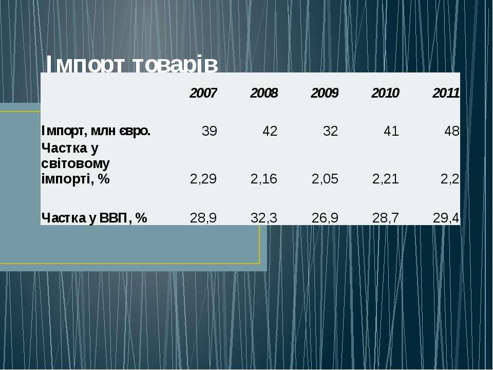 Імпорт товарів  2007 2008 2009 2010 2011 Імпорт, млнєвро. 39 42 32 41 48 Час...