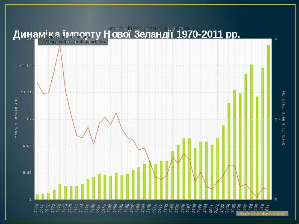 Динаміка імпорту Нової Зеландії 1970-2011 рр.