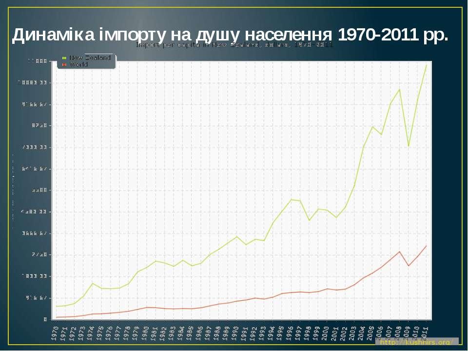 Динаміка імпорту на душу населення 1970-2011 рр.