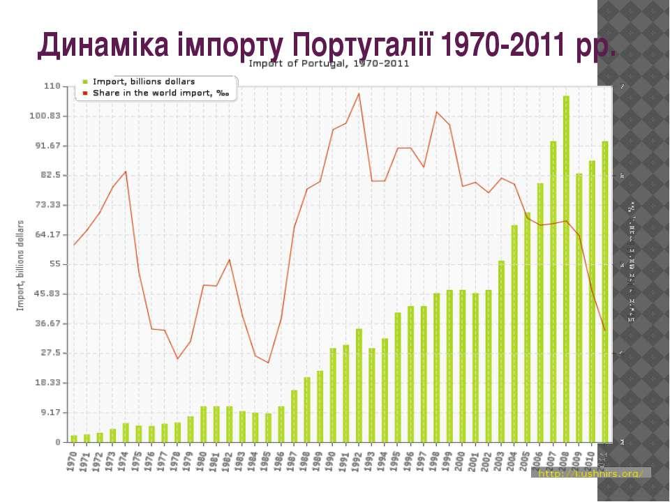 Динаміка імпорту Португалії 1970-2011 рр.