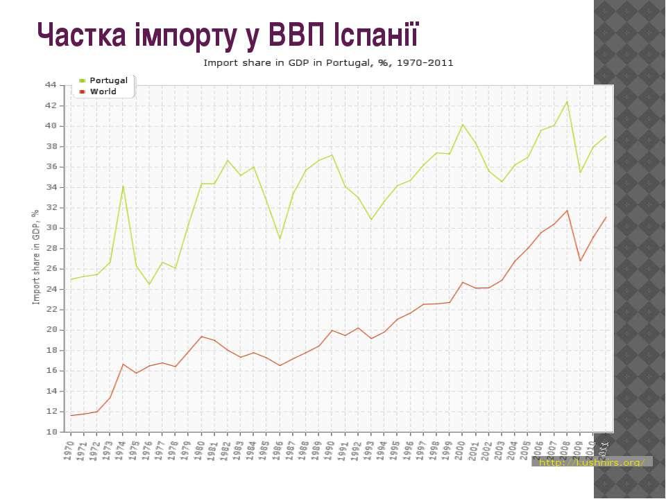 Частка імпорту у ВВП Іспанії