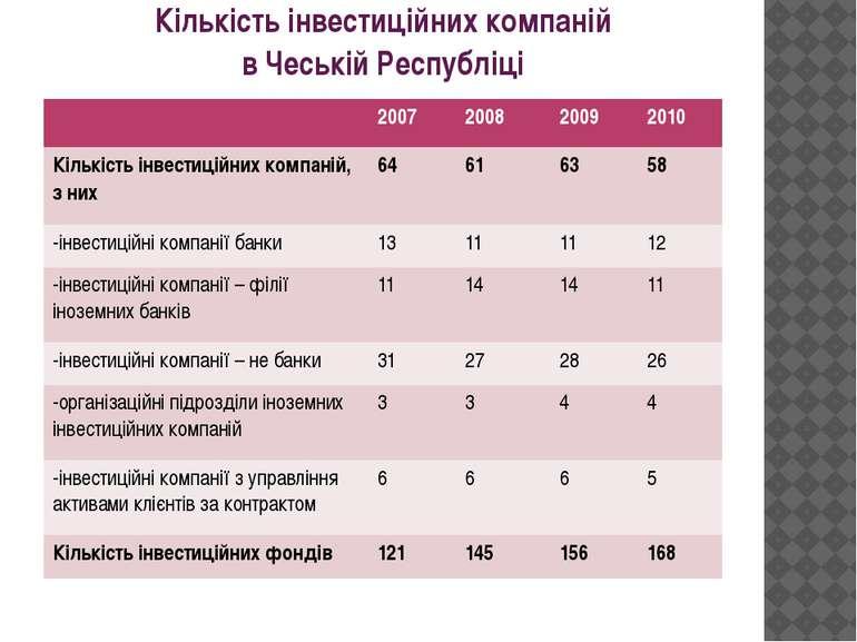 Кількість інвестиційних компаній в Чеській Республіці 2007 2008 2009 2010 Кіл...